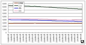 香川県さぬき市津田町の人口推移表