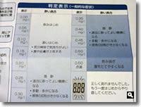 アルコールセンサー説明書の判定表示の写真